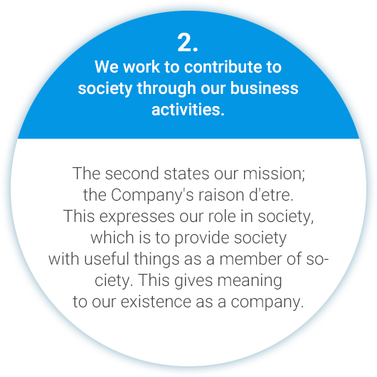 2. We work to contribute to society through our business activities. The second states our mission; the Company's raison d'etre. This expresses our role in society, which is to provide society with useful things as a member of society. This gives meaning to our existence as a company.