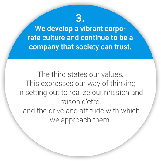3. We develop a vibrant corporate culture and continue to be a company that society can trust. The third states our values. This expresses our way of thinking in setting out to realize our mission and raison d'etre, and the drive and attitude with wich we approach them.