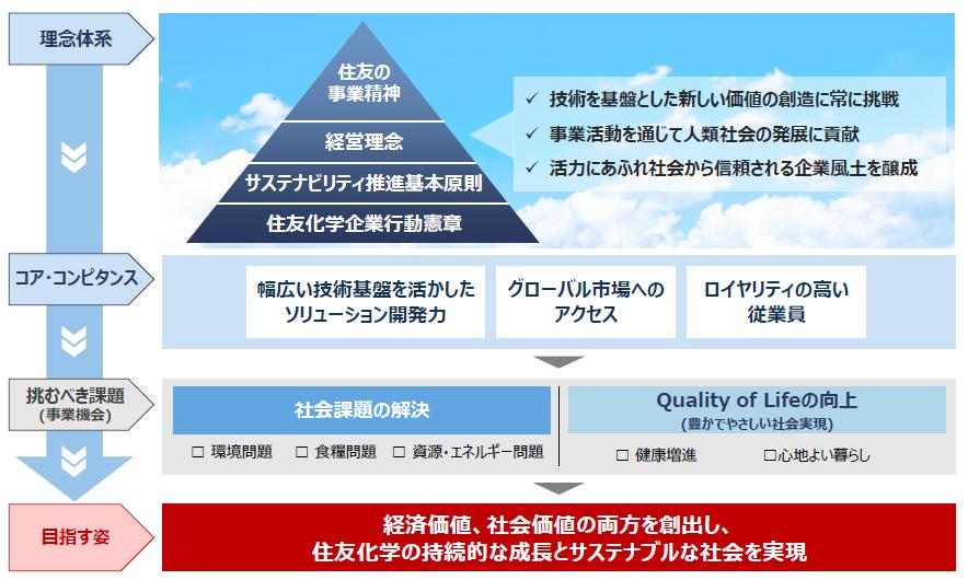 中期経営計画 | 経営方針 | 住友化学株式会社